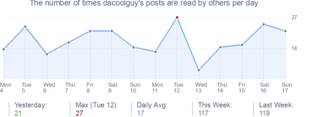 How many times dacoolguy's posts are read daily