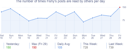 How many times Fishy's posts are read daily