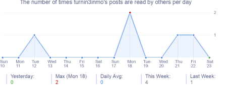 How many times turnin3inmo's posts are read daily