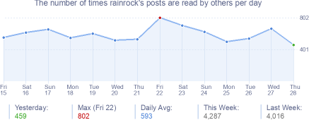How many times rainrock's posts are read daily