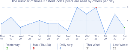 How many times KristenCook's posts are read daily