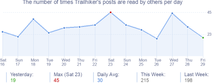 How many times Trailhiker's posts are read daily