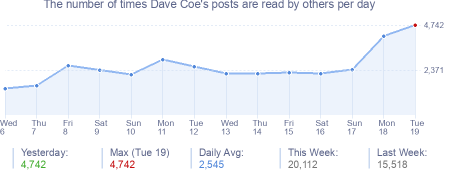 How many times Dave Coe's posts are read daily