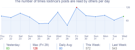 How many times lostinca's posts are read daily