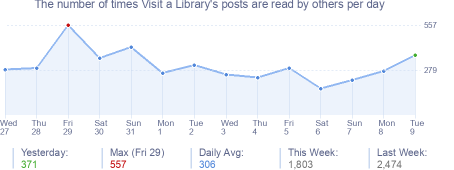 How many times Visit a Library's posts are read daily