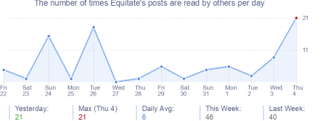 How many times Equitate's posts are read daily