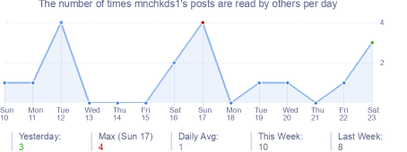 How many times mnchkds1's posts are read daily