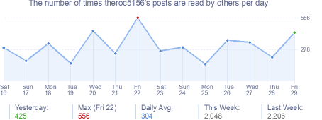 How many times theroc5156's posts are read daily