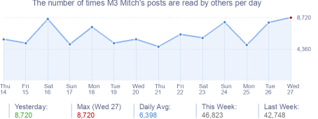 How many times M3 Mitch's posts are read daily