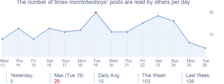 How many times momtotwoboys's posts are read daily