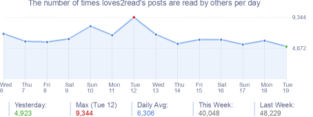 How many times loves2read's posts are read daily