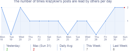 How many times krazykiwi's posts are read daily