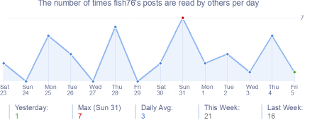 How many times fish76's posts are read daily