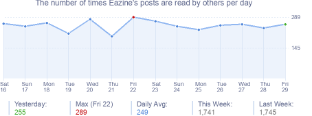 How many times Eazine's posts are read daily