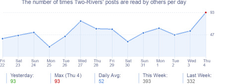 How many times Two-Rivers's posts are read daily