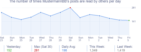 How many times MustermannBB's posts are read daily