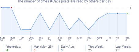 How many times KCat's posts are read daily