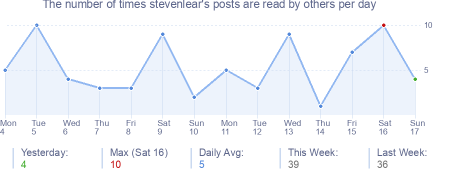 How many times stevenlear's posts are read daily