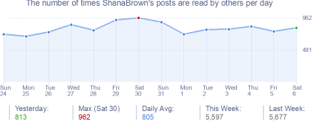 How many times ShanaBrown's posts are read daily