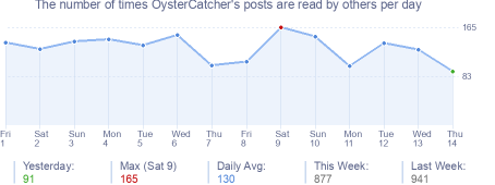 How many times OysterCatcher's posts are read daily