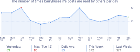 How many times barryhussein's posts are read daily