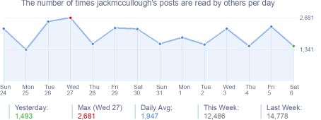 How many times jackmccullough's posts are read daily