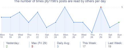 How many times pty1196's posts are read daily