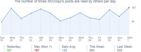 How many times SCCoqui's posts are read daily