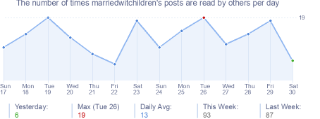 How many times marriedwitchildren's posts are read daily