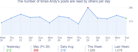 How many times Andy's posts are read daily