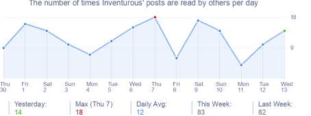 How many times Inventurous's posts are read daily
