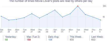 How many times Movie Lover's posts are read daily