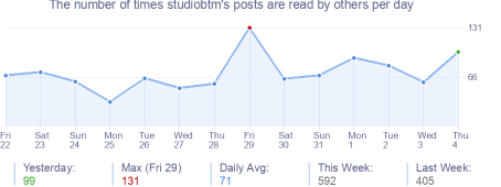 How many times studiobtm's posts are read daily