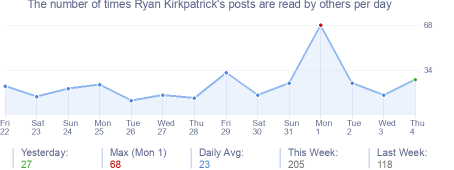 How many times Ryan Kirkpatrick's posts are read daily