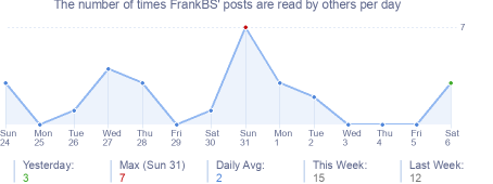 How many times FrankBS's posts are read daily