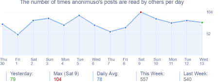 How many times anonimuso's posts are read daily