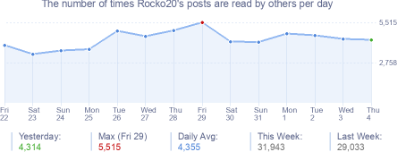 How many times Rocko20's posts are read daily