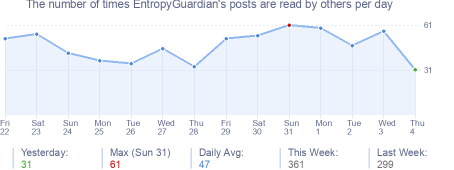 How many times EntropyGuardian's posts are read daily