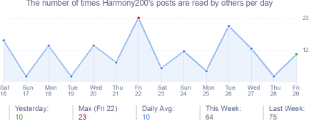 How many times Harmony200's posts are read daily