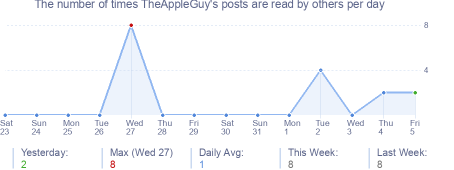 How many times TheAppleGuy's posts are read daily