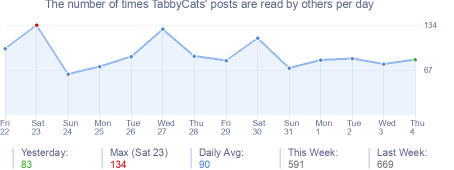 How many times TabbyCats's posts are read daily
