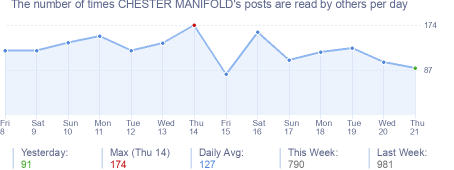 How many times CHESTER MANIFOLD's posts are read daily
