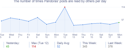 How many times Pandoras's posts are read daily