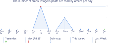 How many times Totogel's posts are read daily