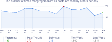 How many times Macgregorsailor51's posts are read daily