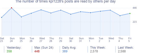 How many times kpl1228's posts are read daily