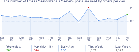 How many times Cheektowaga_Chester's posts are read daily