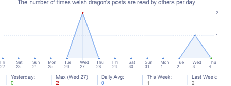 How many times welsh dragon's posts are read daily