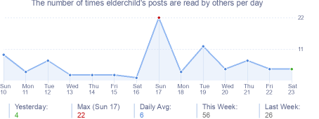 How many times elderchild's posts are read daily