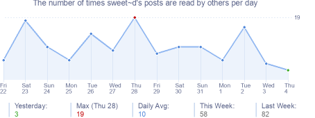 How many times sweet~d's posts are read daily